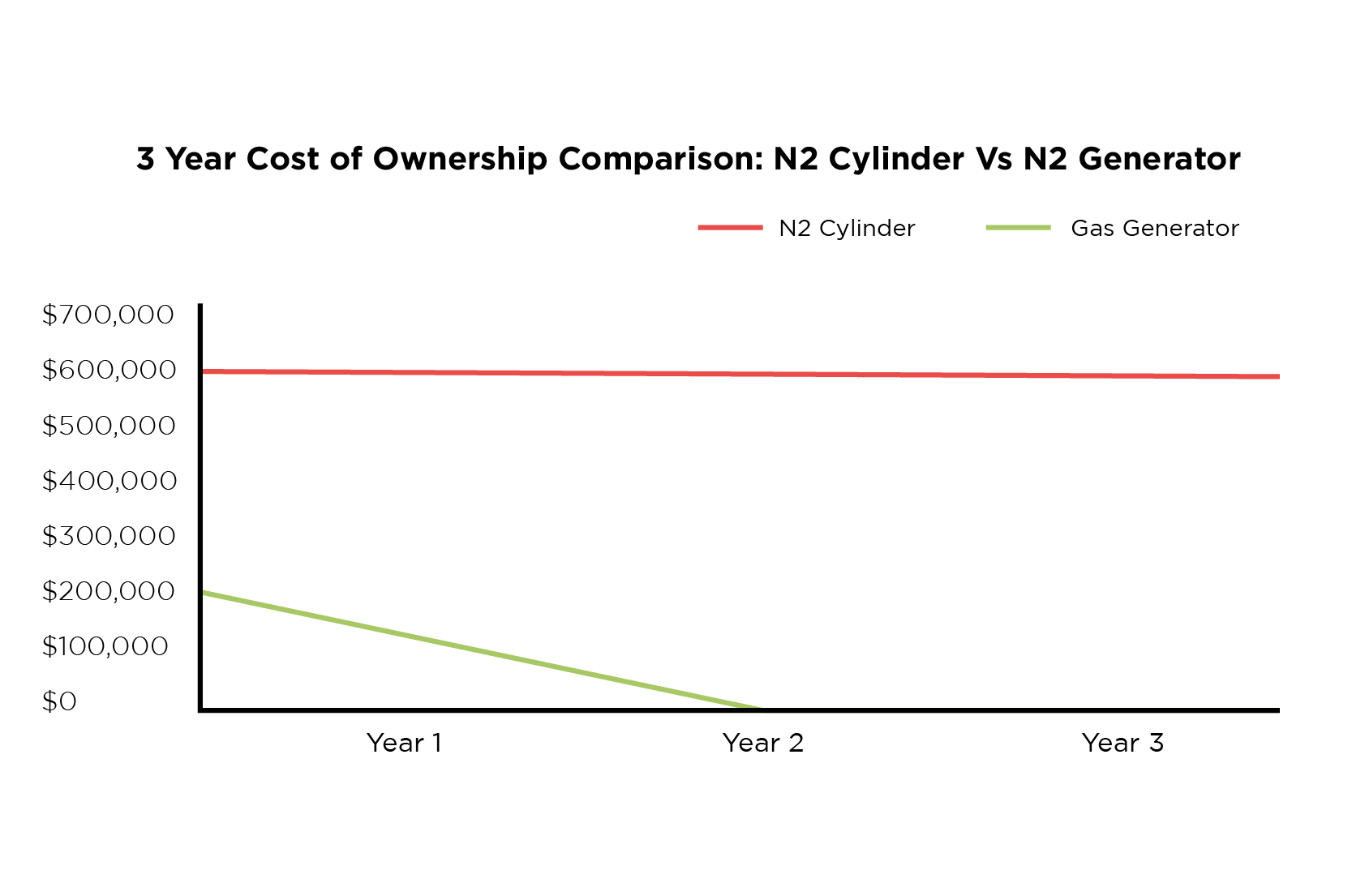 3 Year cost of ownership: N2 cylinder vs N2 generator