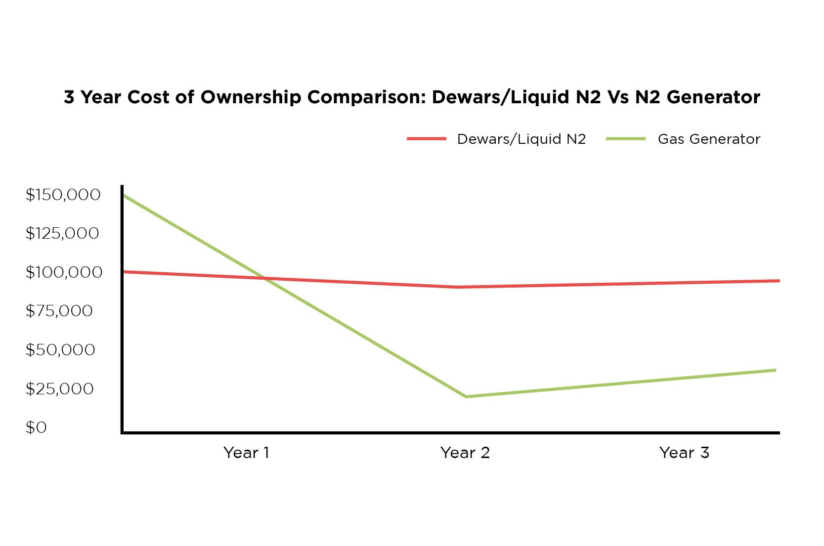 3 year cost of ownership comparison: Dewars/ liquid N2 vs N2 generator